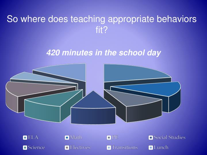 So where does teaching appropriate behaviors fit?