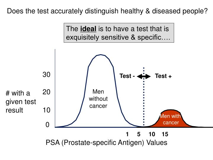 Does the test accurately distinguish healthy & diseased people?