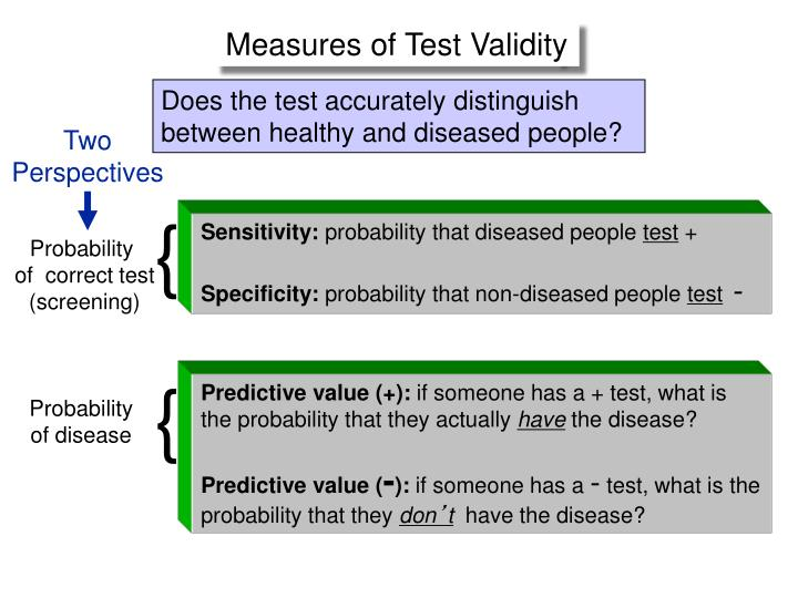 Measures of Test Validity