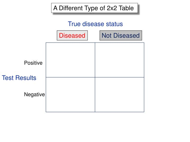 A Different Type of 2x2 Table