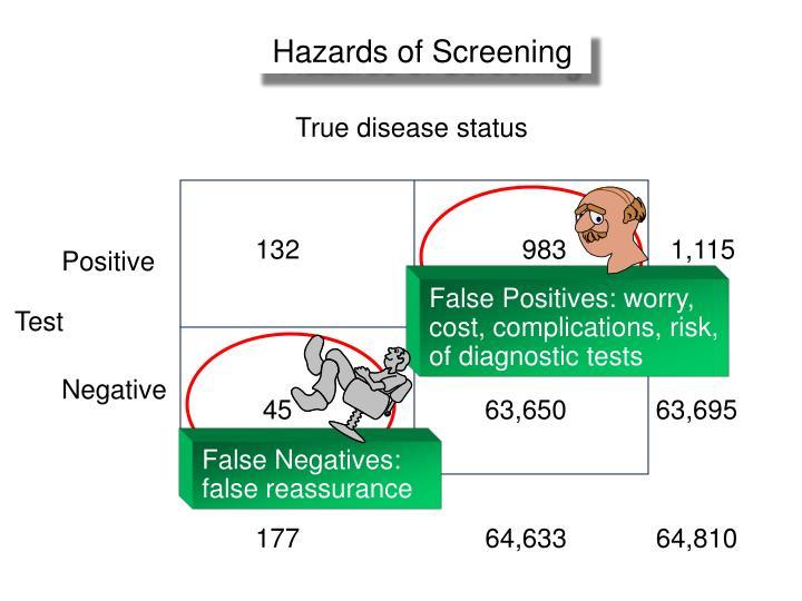 Hazards of Screening