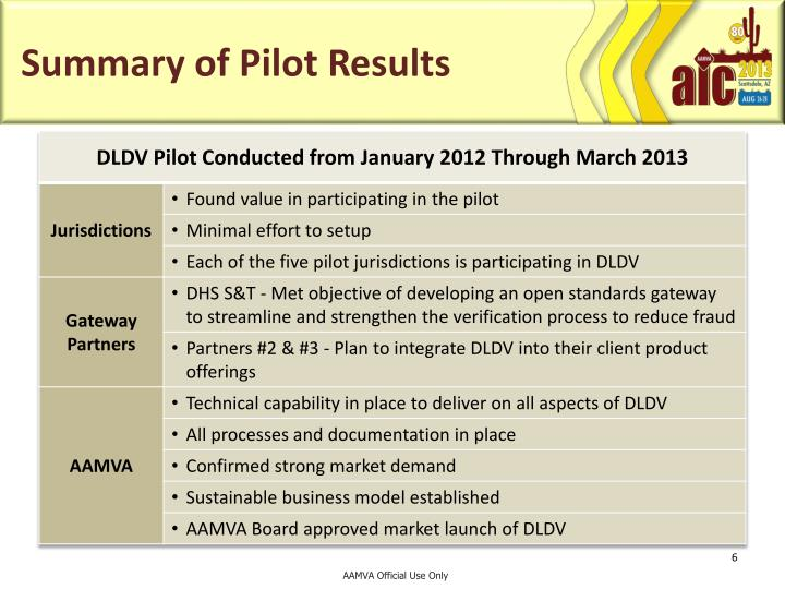 Summary of Pilot Results