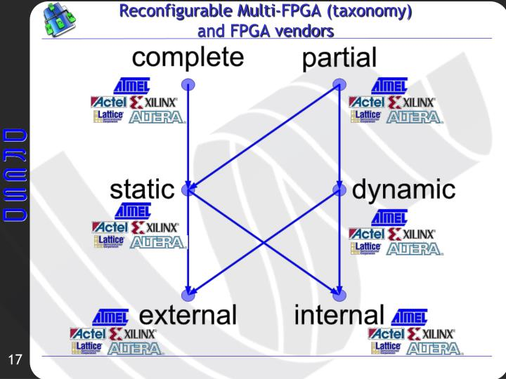Reconfigurable Multi-FPGA (taxonomy)