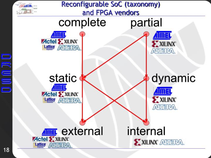Reconfigurable SoC (taxonomy)