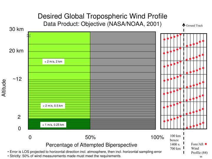 Desired Global Tropospheric Wind Profile