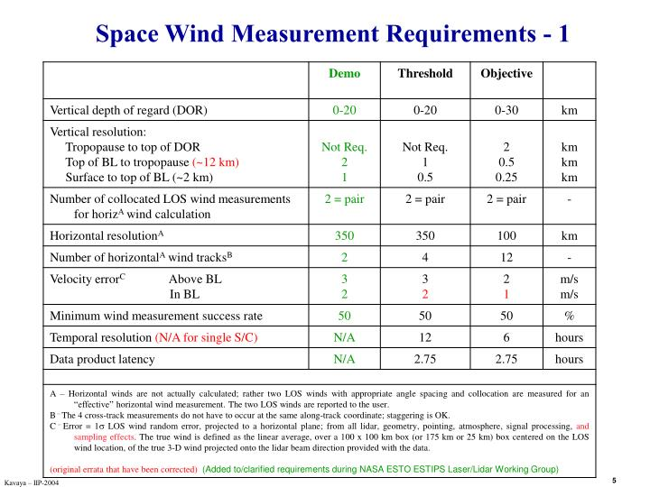 Space Wind Measurement Requirements - 1