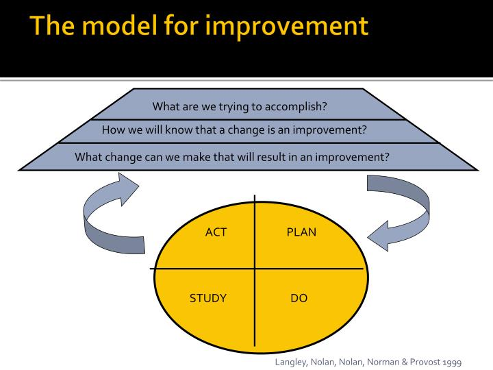 easy guide to clinical practice improvement
