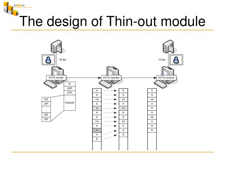 The design of Thin-out module