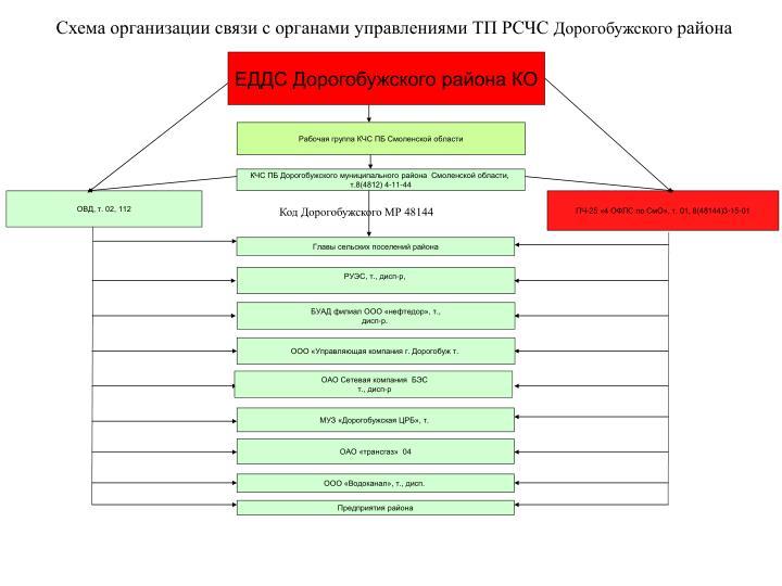 Схема организации связи с органами управлениями ТП РСЧС