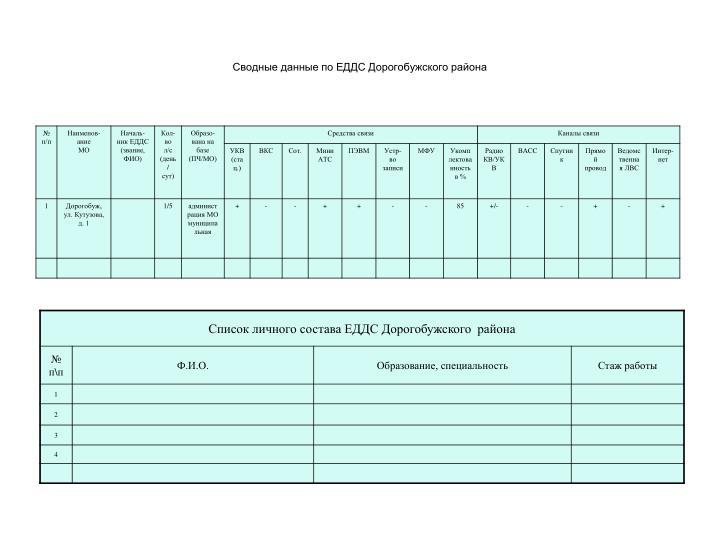 Сводные данные по ЕДДС Дорогобужского района
