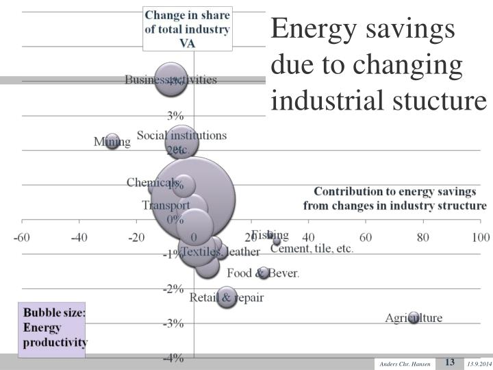 Energy savings due to changing industrial stucture