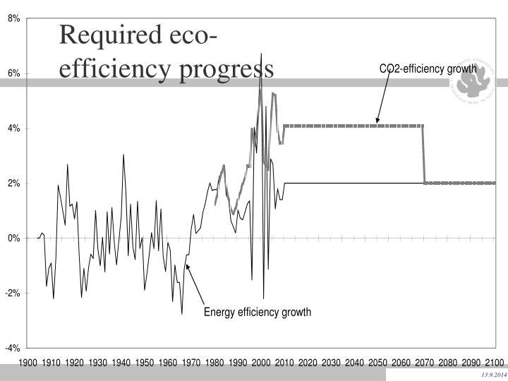 Required eco-efficiency progress