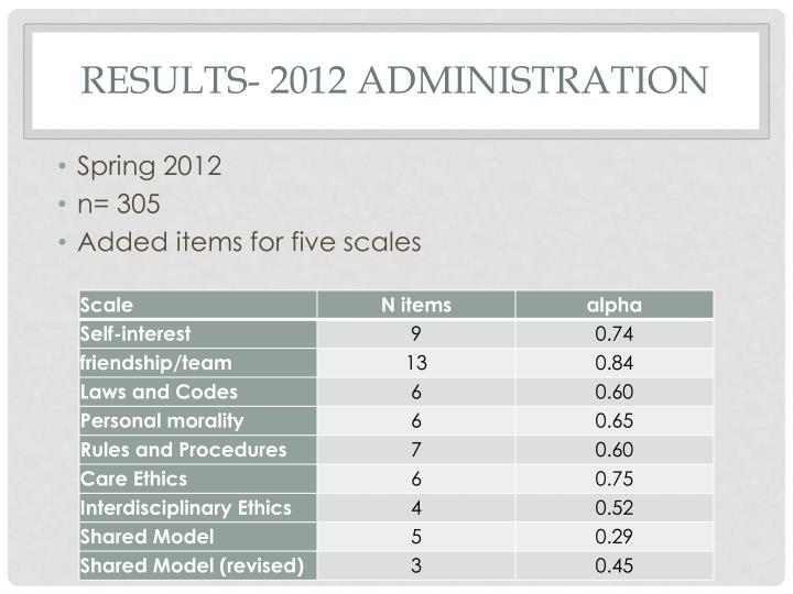 Results- 2012 Administration