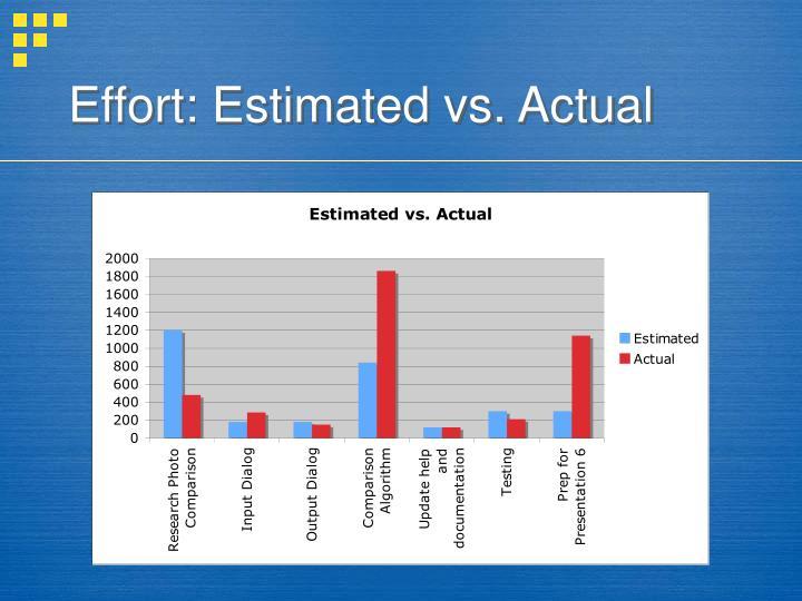 Effort: Estimated vs. Actual