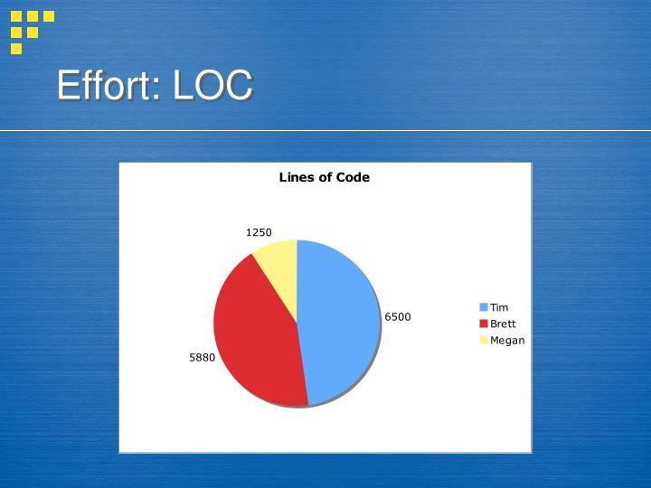 Effort: LOC