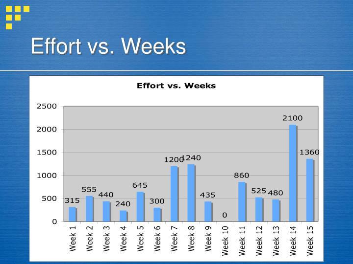 Effort vs. Weeks