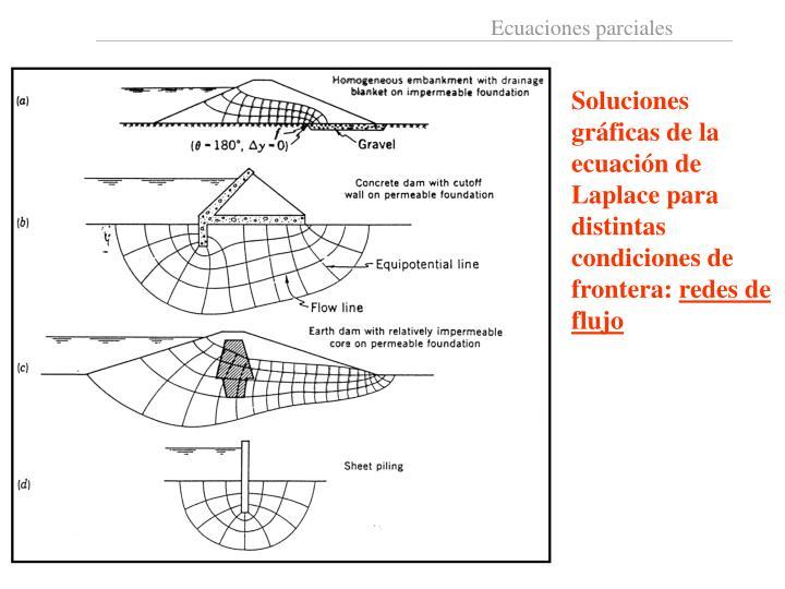 Soluciones gráficas de la ecuación de Laplace para distintas condiciones de frontera: