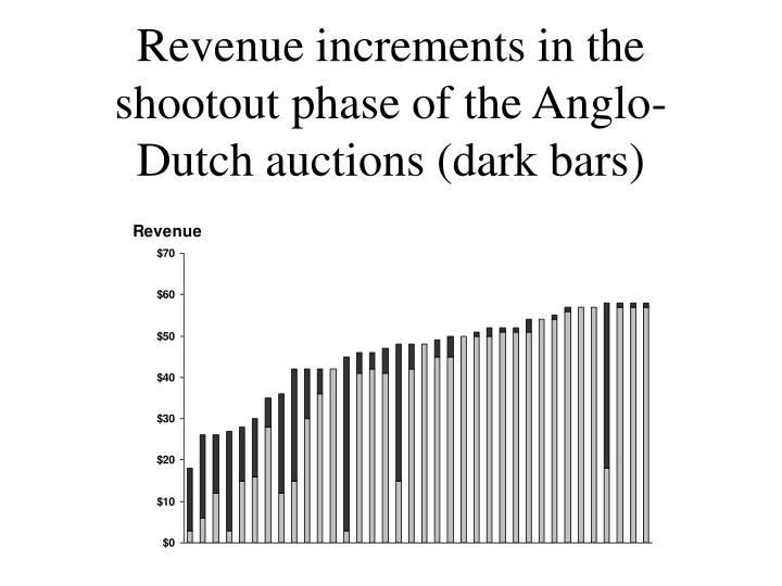 Revenue increments in the shootout phase of the Anglo-Dutch auctions (dark bars)
