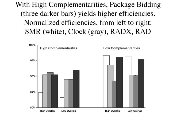 With High Complementarities, Package Bidding (three darker bars) yields higher efficiencies.  Normalized efficiencies, from left to right: