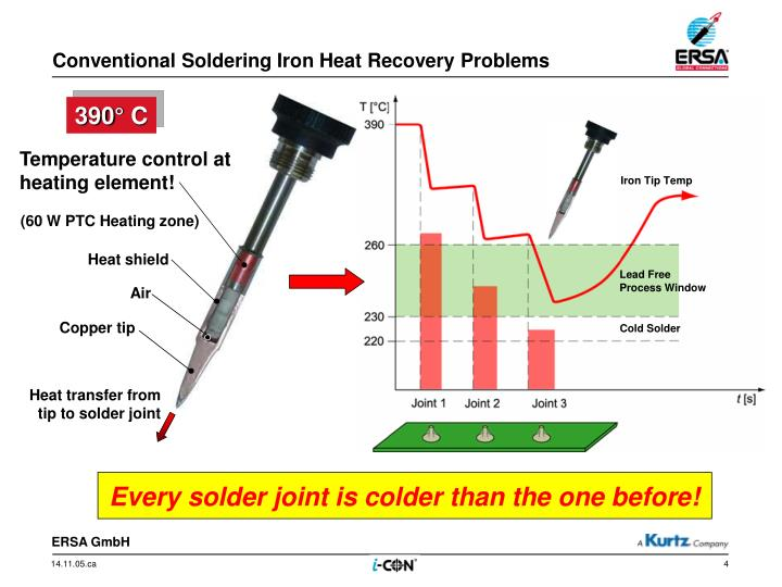 Conventional Soldering Iron Heat Recovery Problems