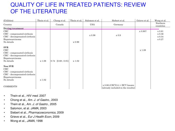 QUALITY OF LIFE IN TREATED PATIENTS: REVIEW OF THE LITERATURE