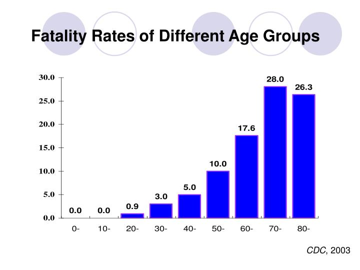 Fatality Rates of Different Age Groups