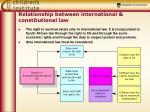 relationship between international constitutional law