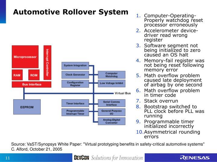 Automotive Rollover System