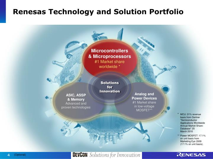 Renesas Technology and Solution Portfolio