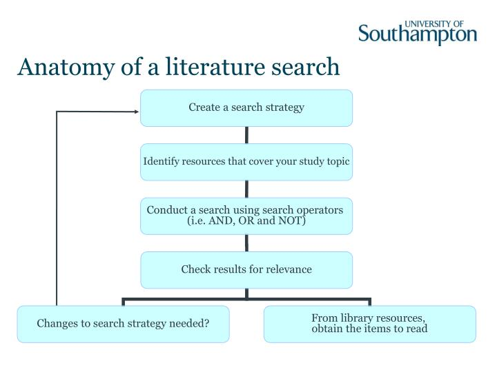 Anatomy of a literature search