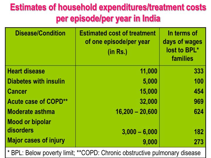 Estimates of household expenditures/treatment costs per episode/per year in India