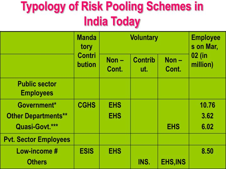 Typology of Risk Pooling Schemes in India Today