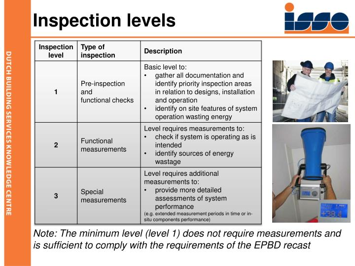 Inspection levels