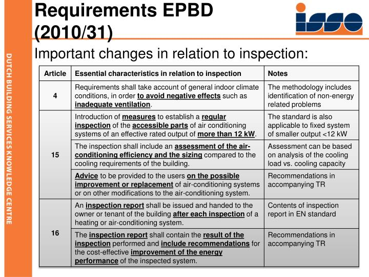 Requirements EPBD (2010/31)