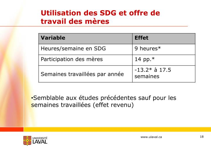 Utilisation des SDG et offre de travail des mères