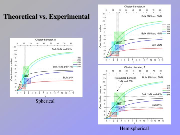 Theoretical vs. Experimental