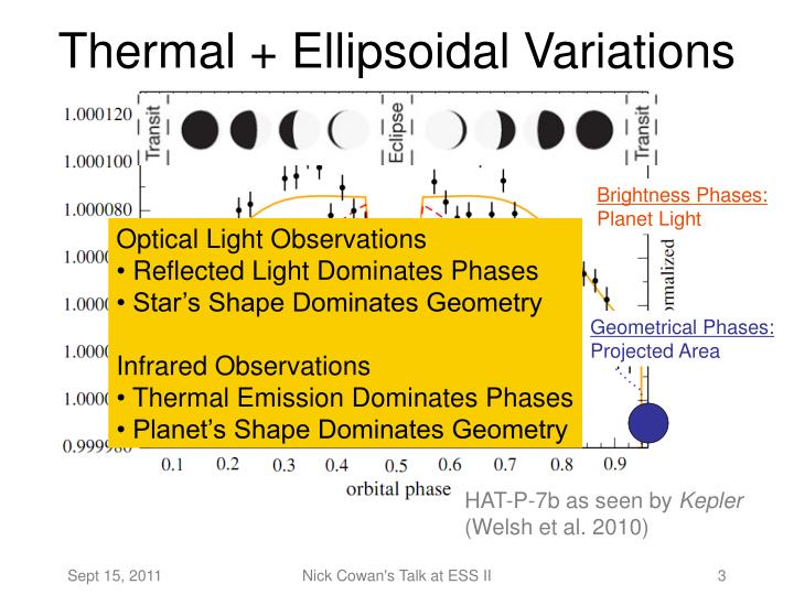 Thermal ellipsoidal variations