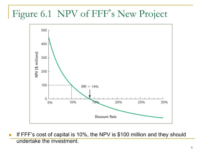 Figure 6.1  NPV of FFF