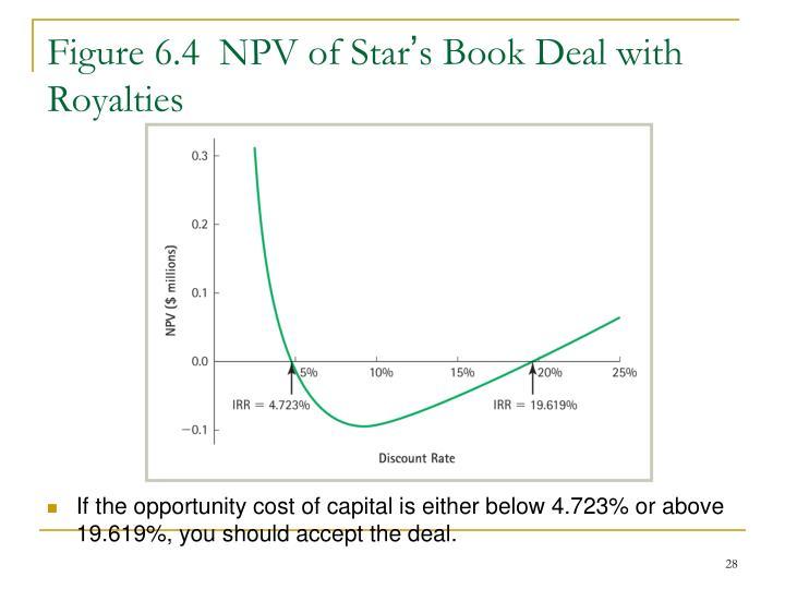 Figure 6.4  NPV of Star