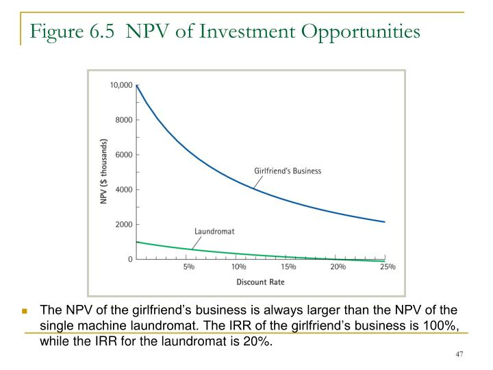 Figure 6.5  NPV of Investment Opportunities
