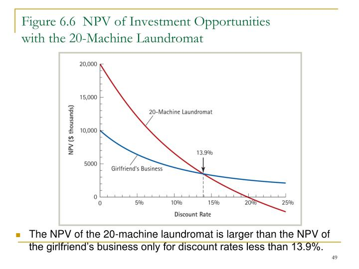 Figure 6.6  NPV of Investment Opportunities