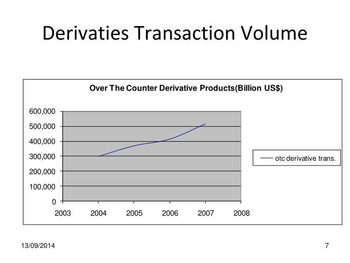 Derivaties Transaction Volume