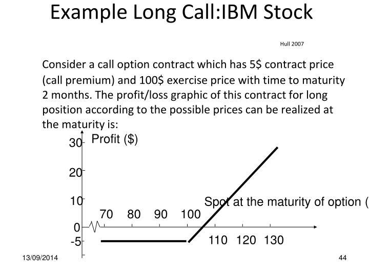 Profit ($)