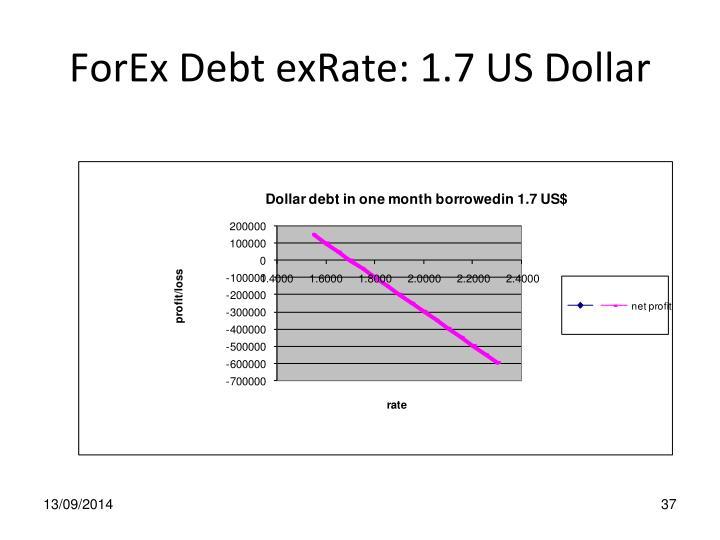 ForEx Debt exRate: 1.7 US Dollar
