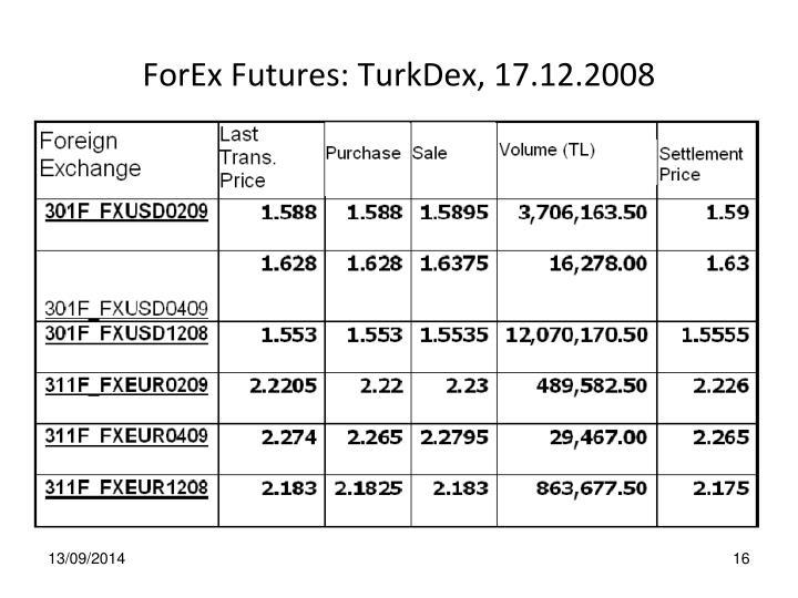 ForEx Futures: TurkDex, 17.12.2008