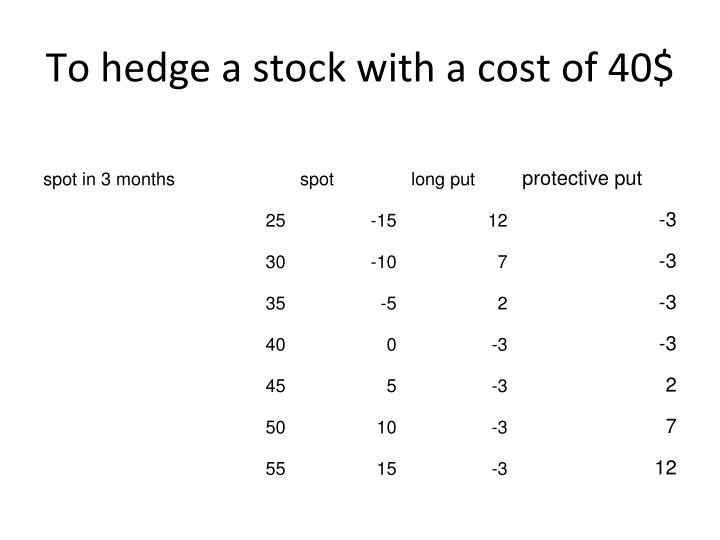 To hedge a stock with a cost of 40$