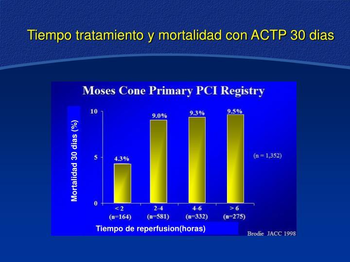 Tiempo tratamiento y mortalidad con ACTP 30 dias