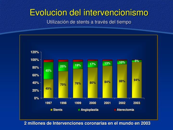 Utilización de stents a través del tiempo