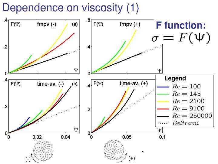Dependence on viscosity (1)