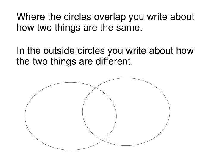 Where the circles overlap you write about how two things are the same.
